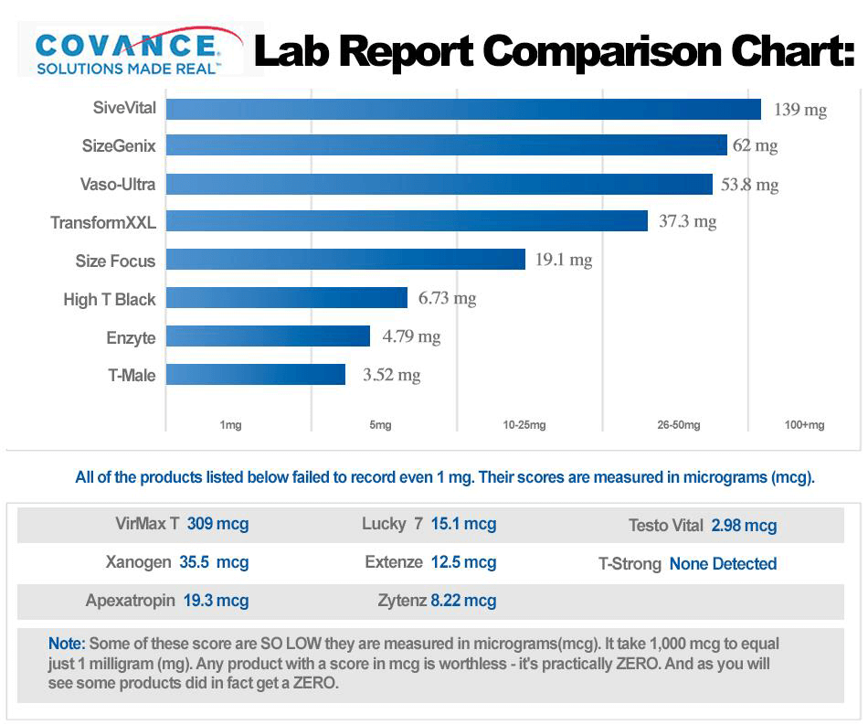 Size Vital & Competitors Lab Report Summary